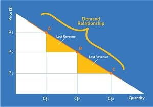 open-pricing-demand-relationship-03-1