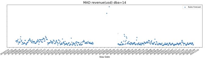 MAD revenue