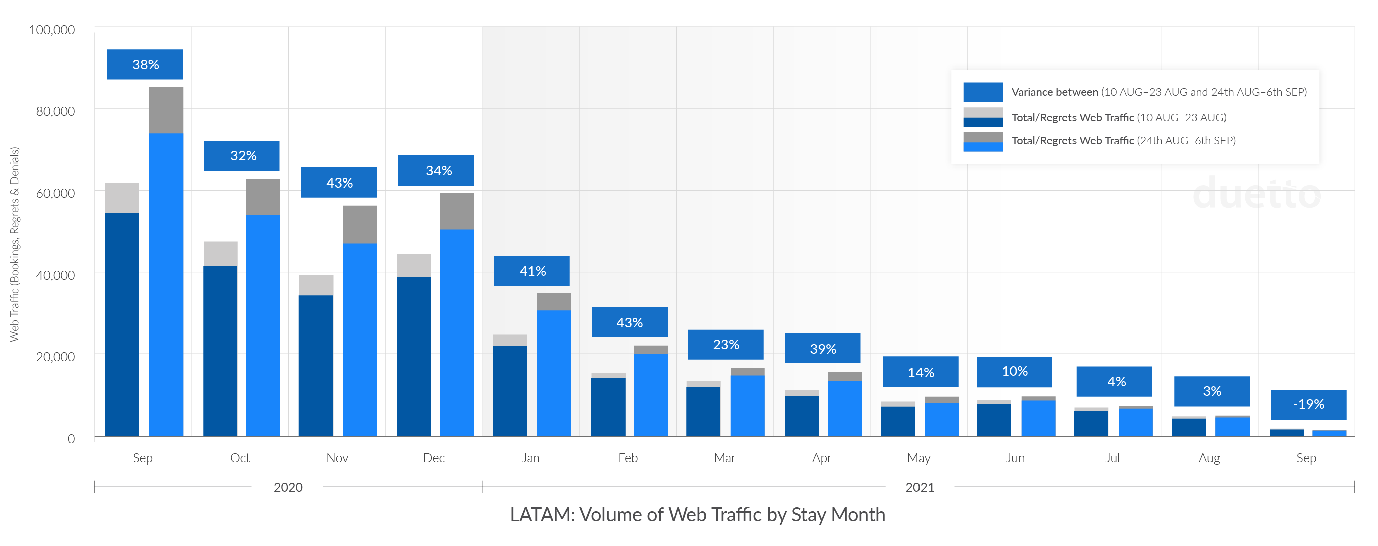 Duetto_Pulse_Report_Week-27_LATAM-Web-Traffic