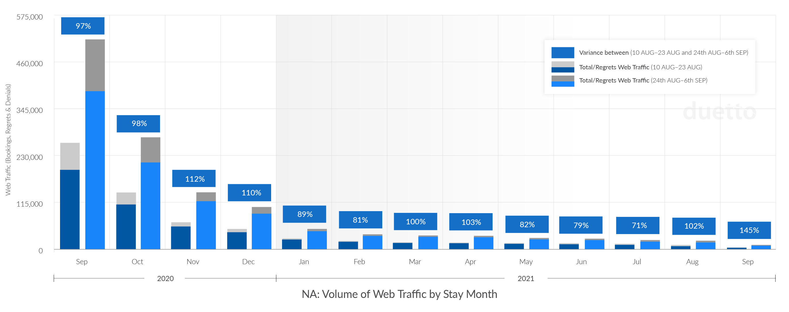 Duetto_Pulse_Report_Week-27_NA-Web-Traffic