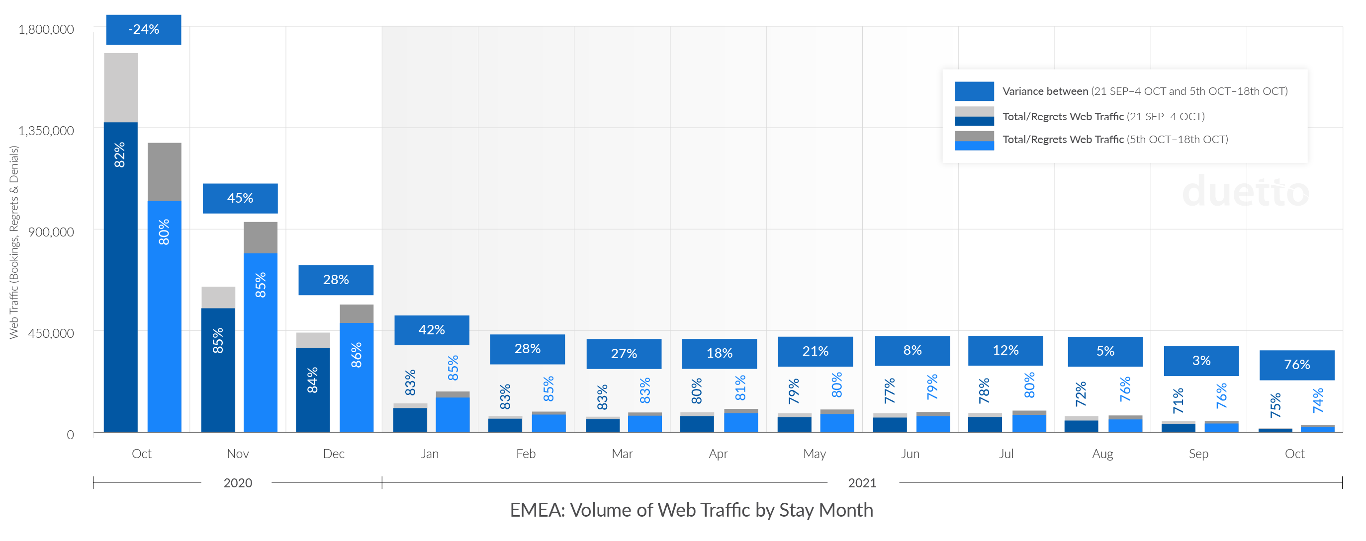 Duetto_Pulse_Report_Week-33_EMEA-Web-Traffic