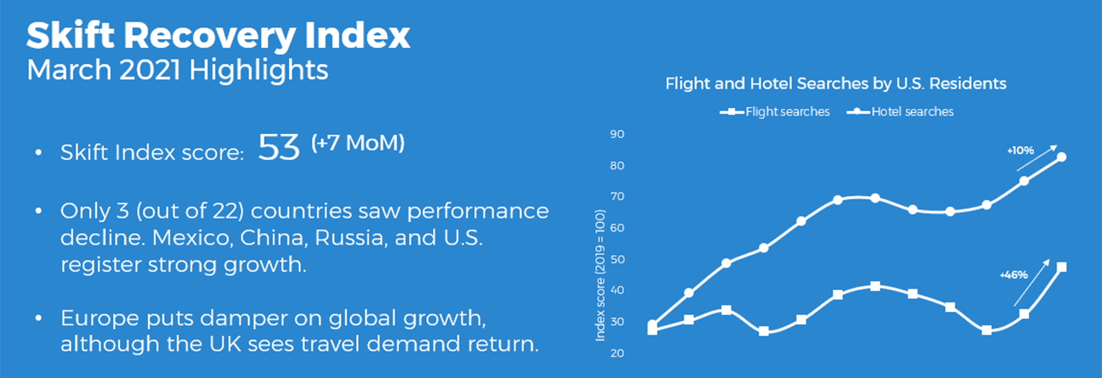 Skift Recovery Index March 2021