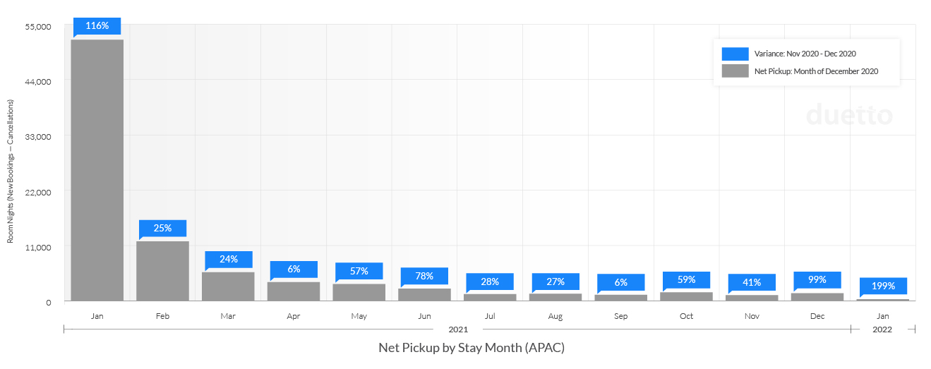 Update-Duetto_Pulse_Report_12_20-1_21_APAC-Weekly Net Pickup by Stay Month