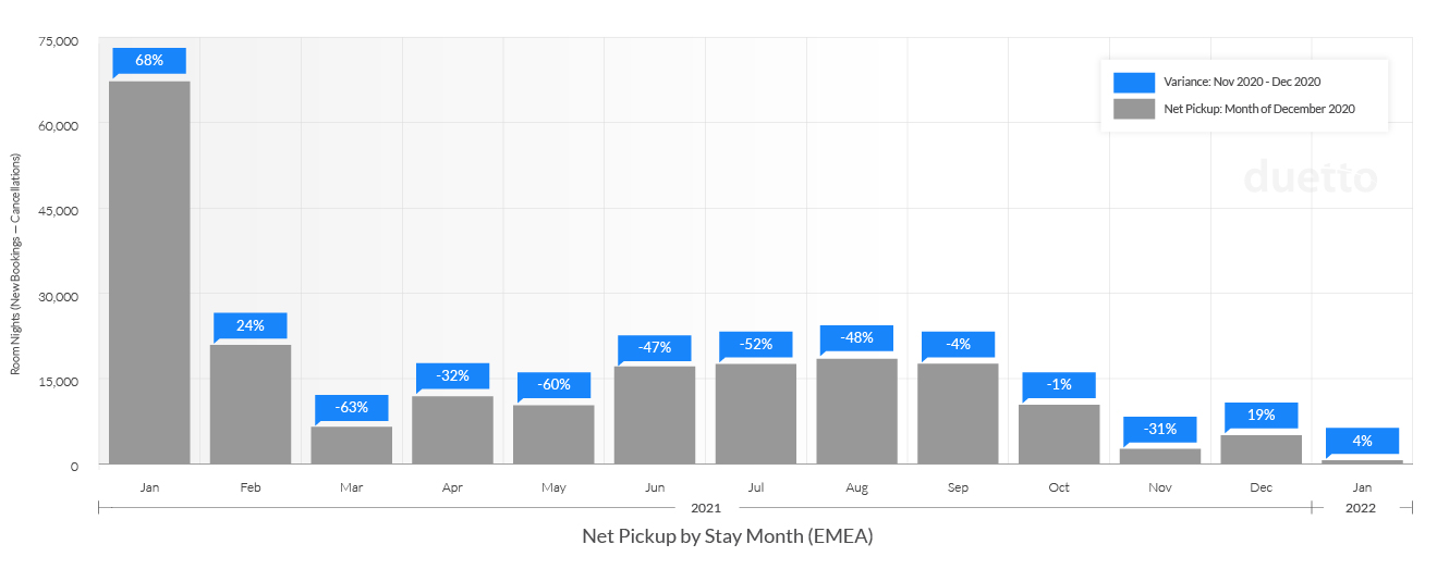 Update-Duetto_Pulse_Report_12_20-1_21_EMEA-Weekly Net Pickup by Stay Month