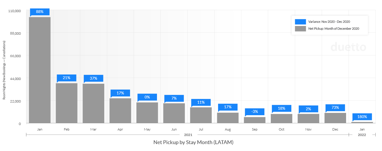Update-Duetto_Pulse_Report_12_20-1_21_LATAM-Weekly Net Pickup by Stay Month