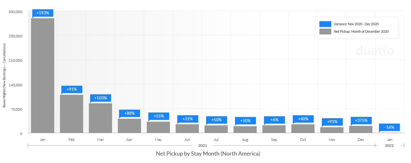 Update-Duetto_Pulse_Report_12_20-1_21_NA-Weekly Net Pickup by Stay Month-1