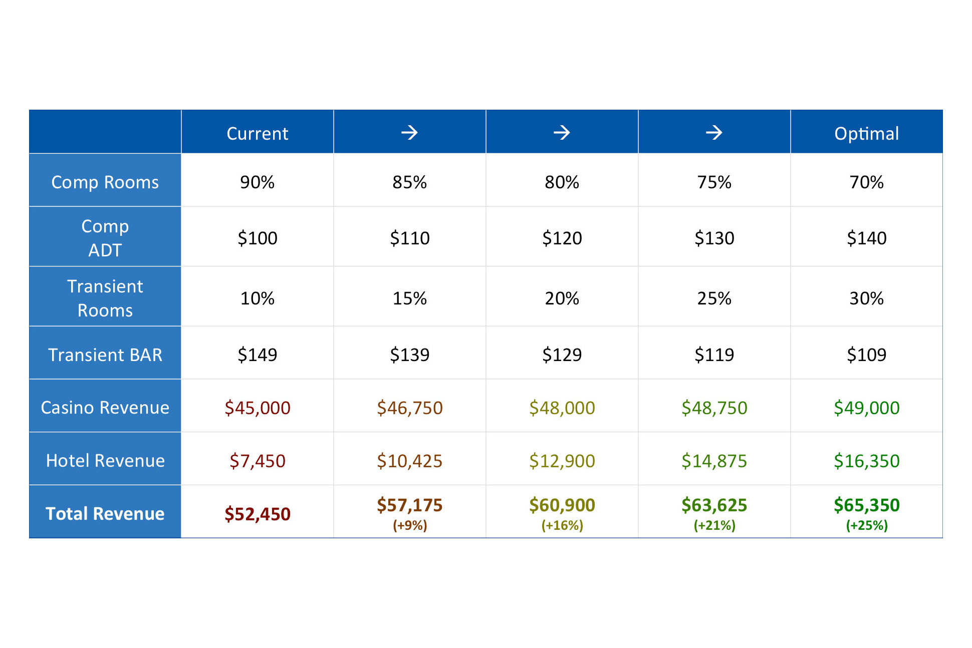 chart-optimize-casino-profit