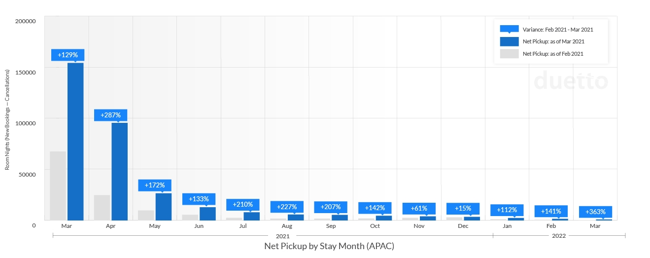 graphs-pulse-report-2021-april_APAC-Weekly Net Pickup by Stay Month
