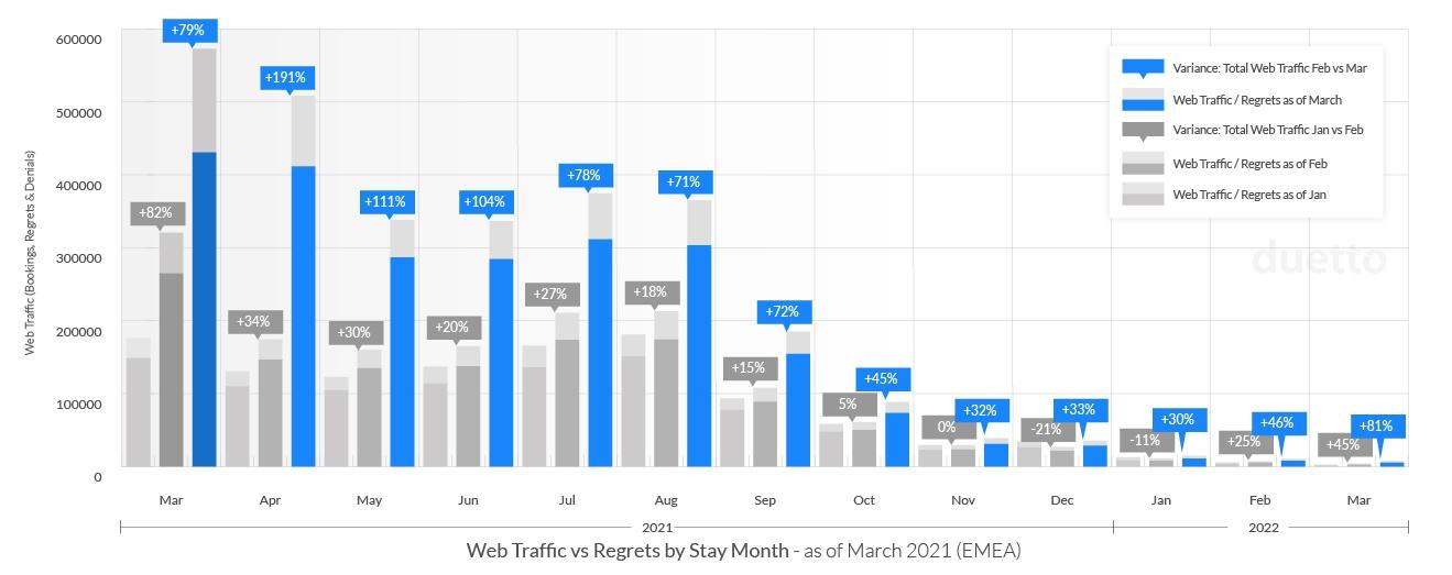 graphs-pulse-report-2021-april_EMEA-Web-Traffic