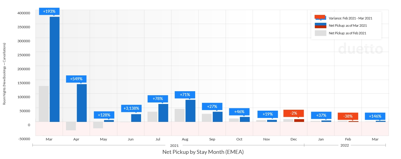 graphs-pulse-report-2021-april_EMEA-Weekly Net Pickup by Stay Month