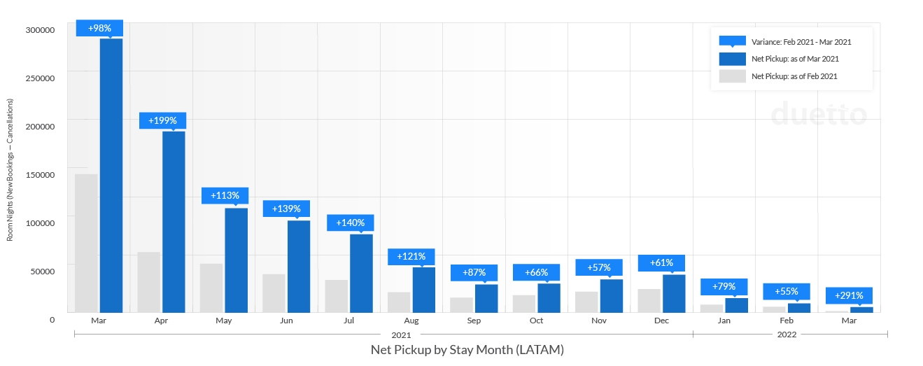 graphs-pulse-report-2021-april_LATAM-Weekly Net Pickup by Stay Month