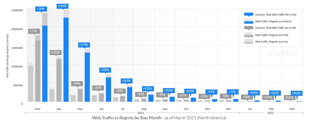 graphs-pulse-report-2021-april_NA-Web-Traffic