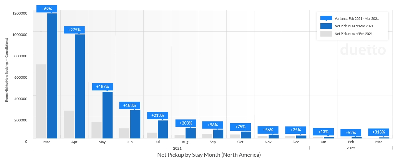 graphs-pulse-report-2021-april_NA-Weekly Net Pickup by Stay Month
