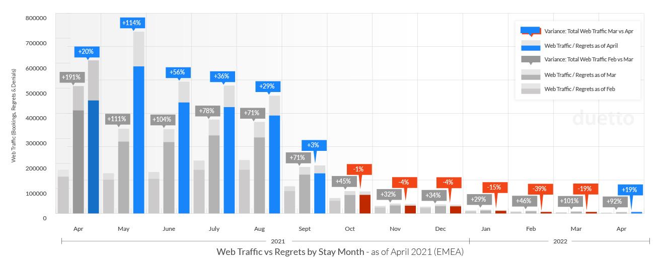 graphs-pulse-report-2021-may_EMEA-Web-Traffic