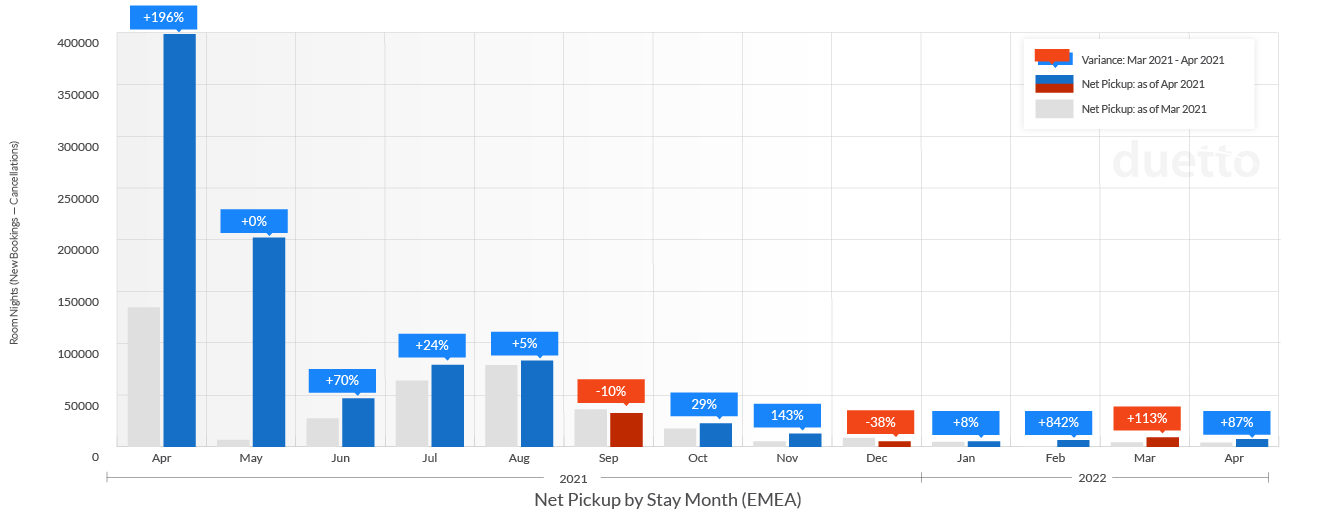 graphs-pulse-report-2021-may_EMEA-Weekly Net Pickup by Stay Month