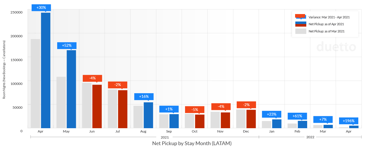 graphs-pulse-report-2021-may_LATAM-Weekly Net Pickup by Stay Month