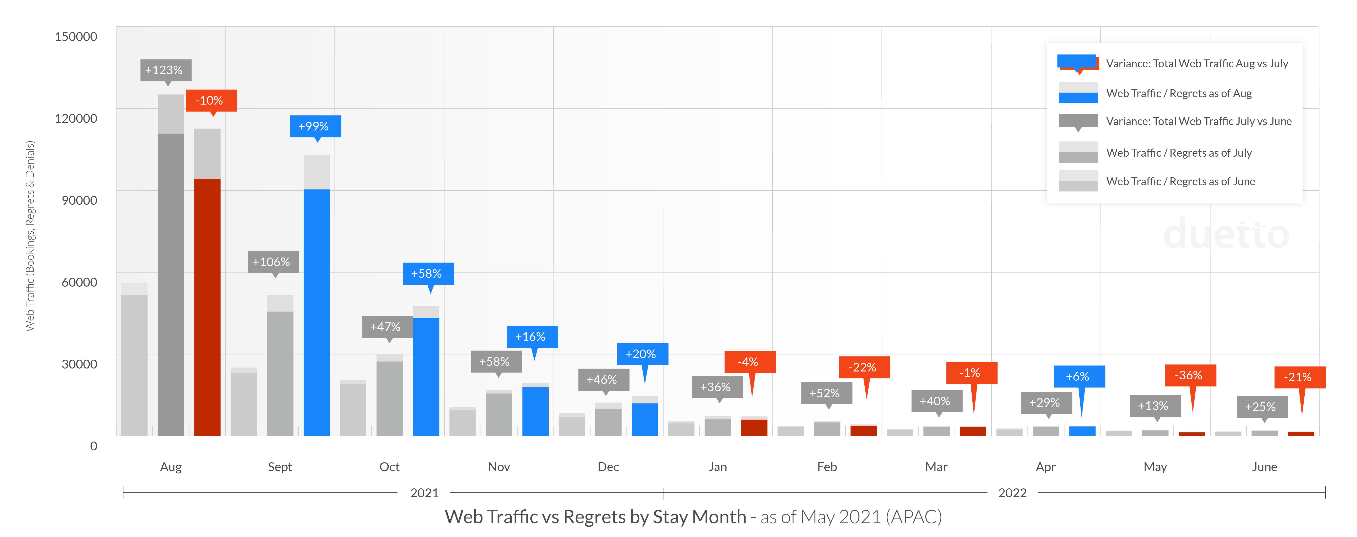graphs-pulse-report-2021-sept_APAC-Web-Traffic