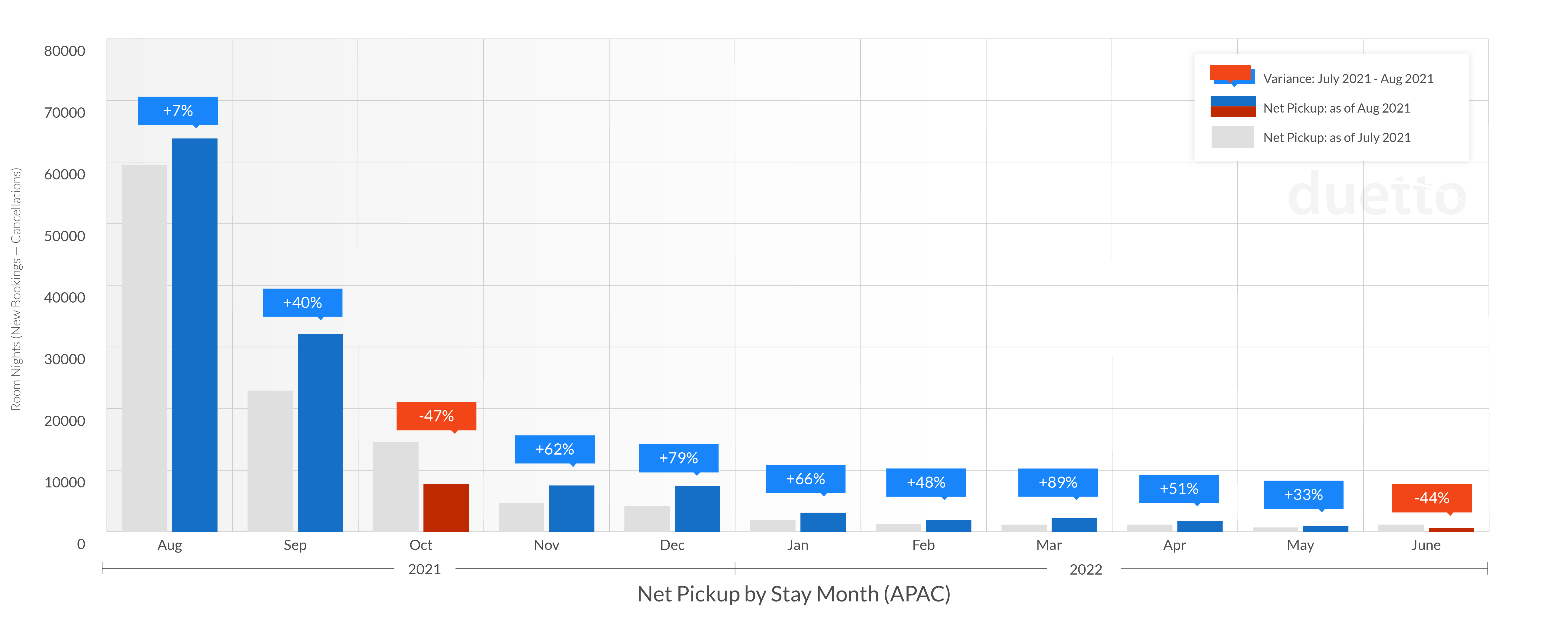 graphs-pulse-report-2021-sept_APAC-Weekly Net Pickup by Stay Month