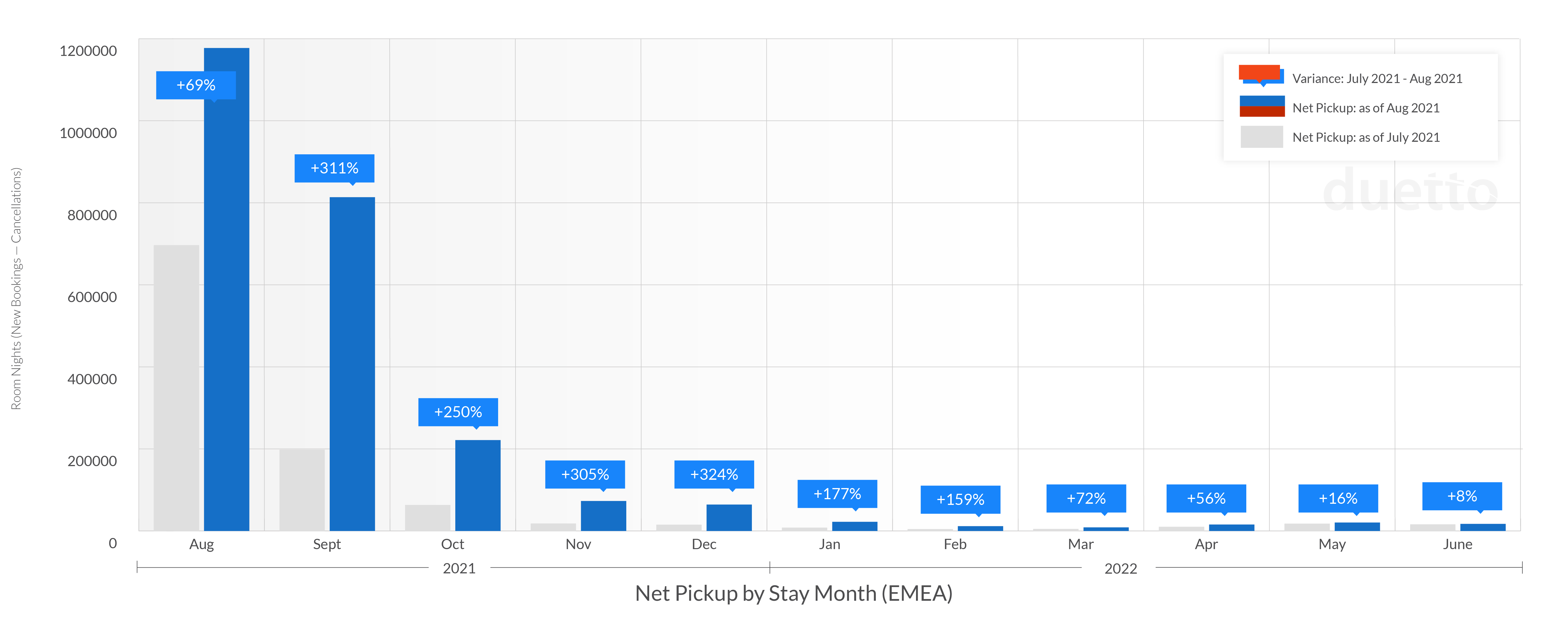 graphs-pulse-report-2021-sept_EMEA-Weekly Net Pickup by Stay Month