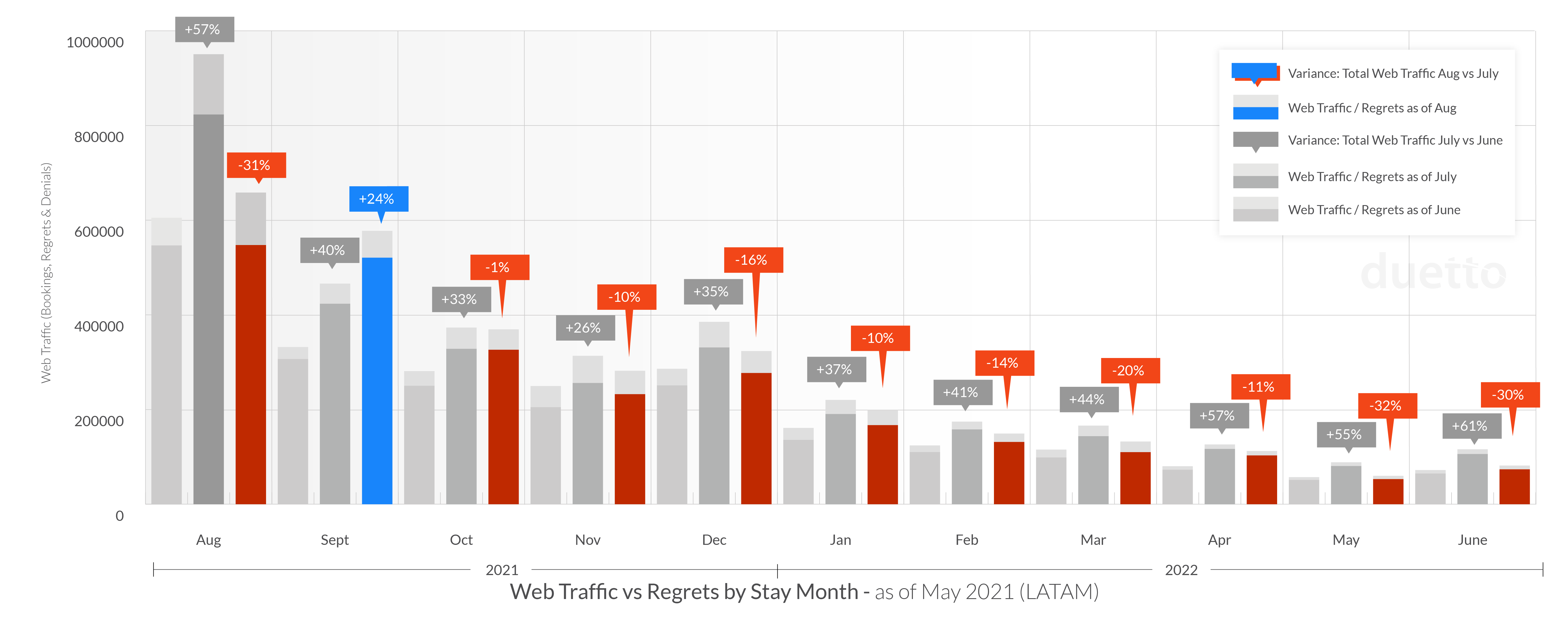 graphs-pulse-report-2021-sept_LATAM-Web-Traffic
