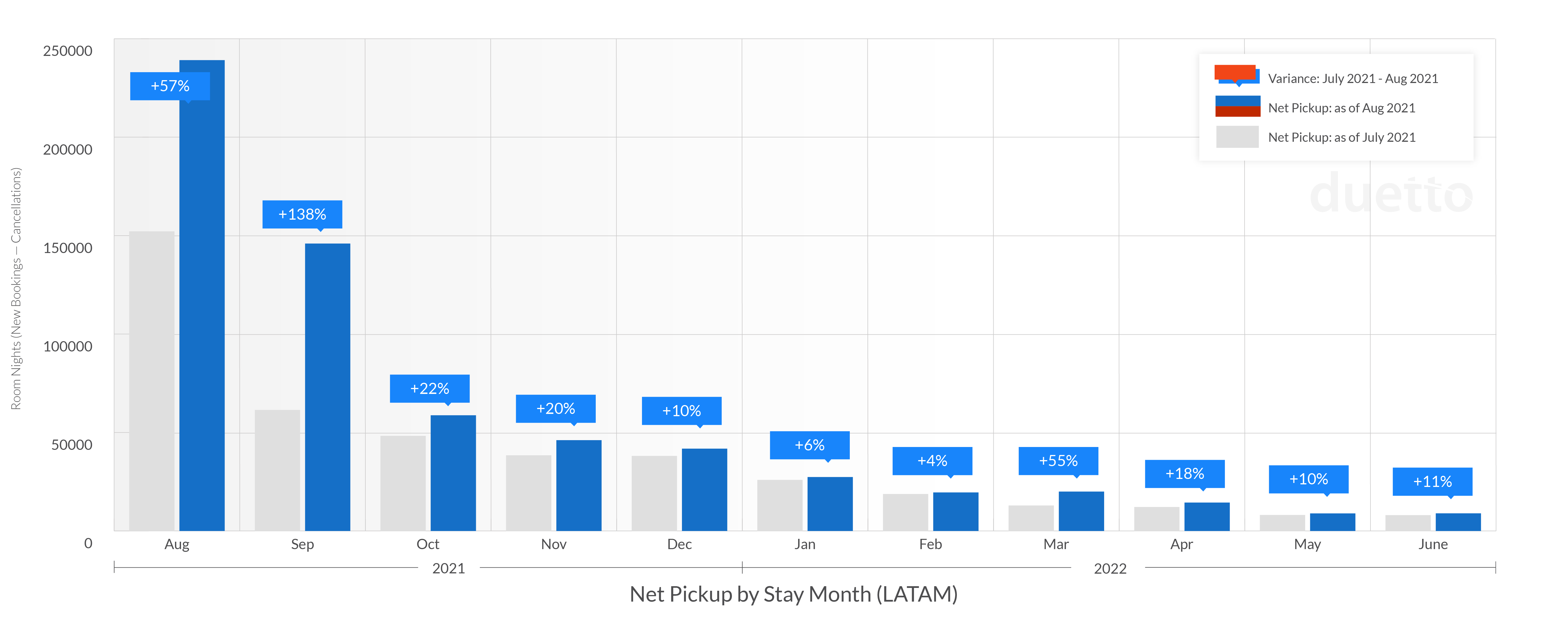 graphs-pulse-report-2021-sept_LATAM-Weekly Net Pickup by Stay Month