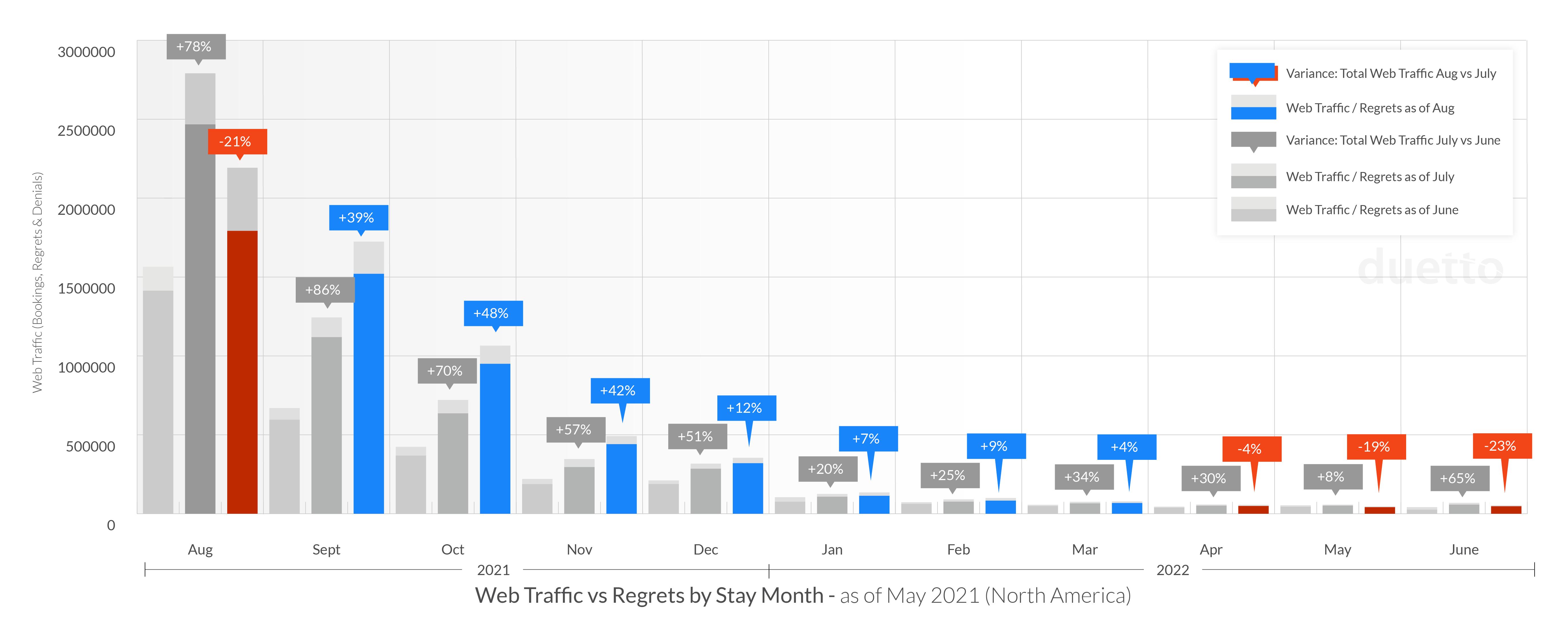 graphs-pulse-report-2021-sept_NA-Web-Traffic
